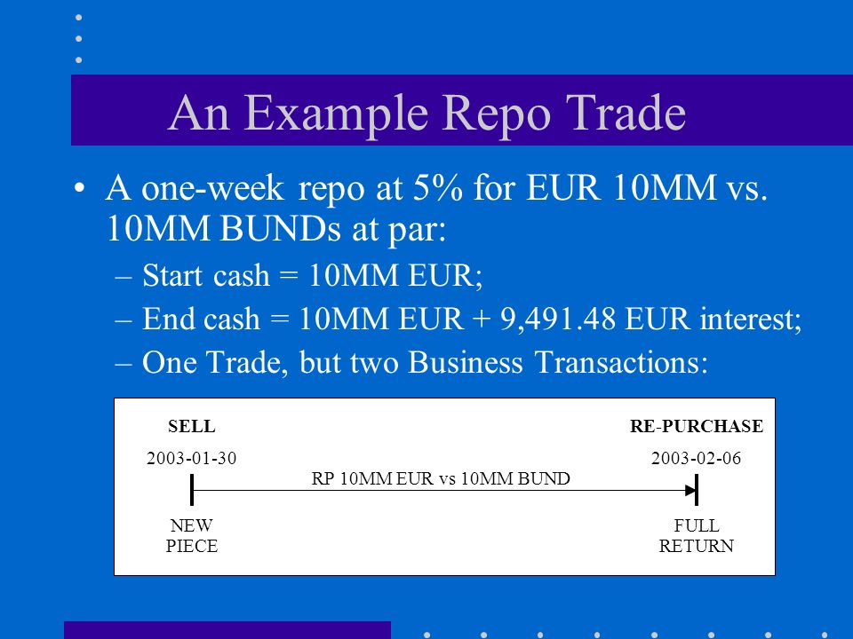 An Example Repo Trade A one-week repo at 5% for EUR 10MM vs.