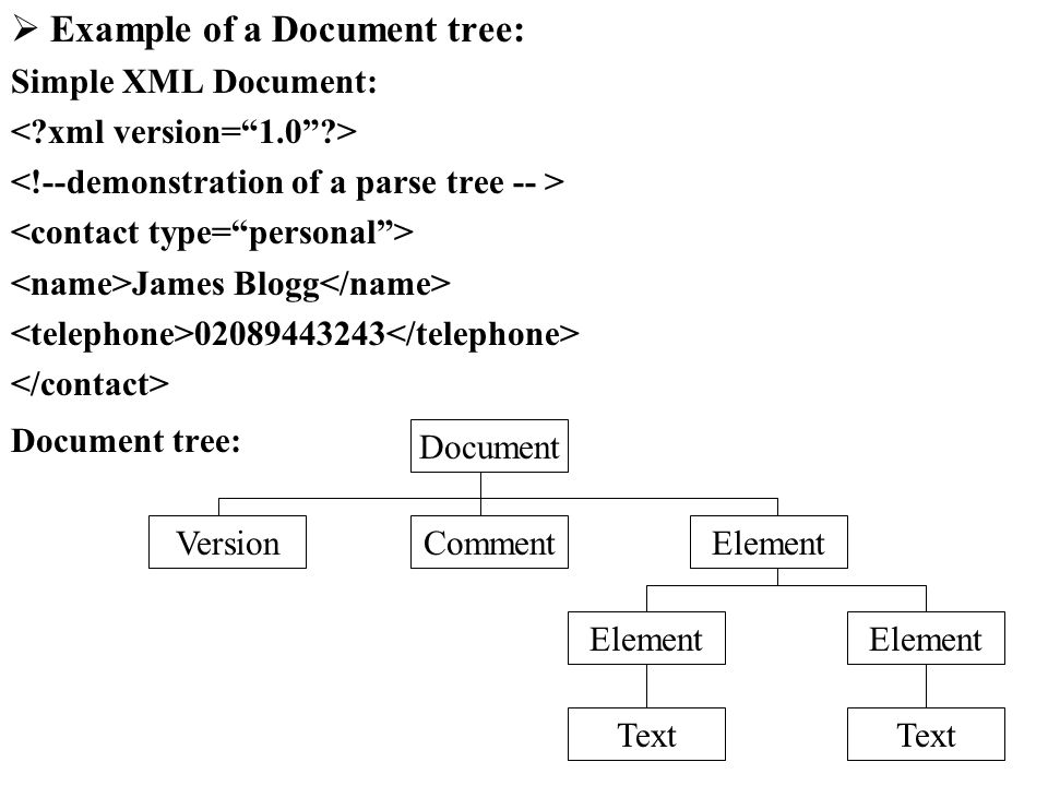 Example of a Document tree: Simple XML Document: James Blogg 02089443243 Document tree: Document Element VersionCommentElement Text