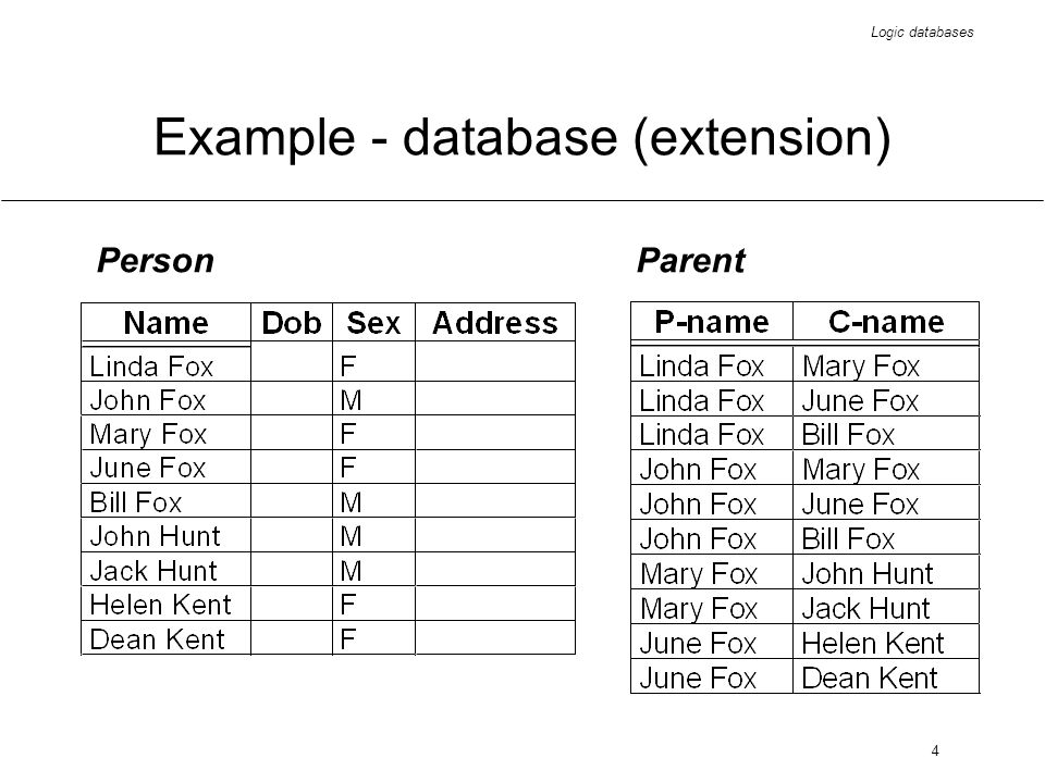 Logic databases 5 Example - query #1 Find who is Dean Kents mother SELECT Person.Name FROM Person, Parent WHEREPerson.Sex = F AND Person.Name = Parent.Name AND Parent.Child = Dean Kent ;