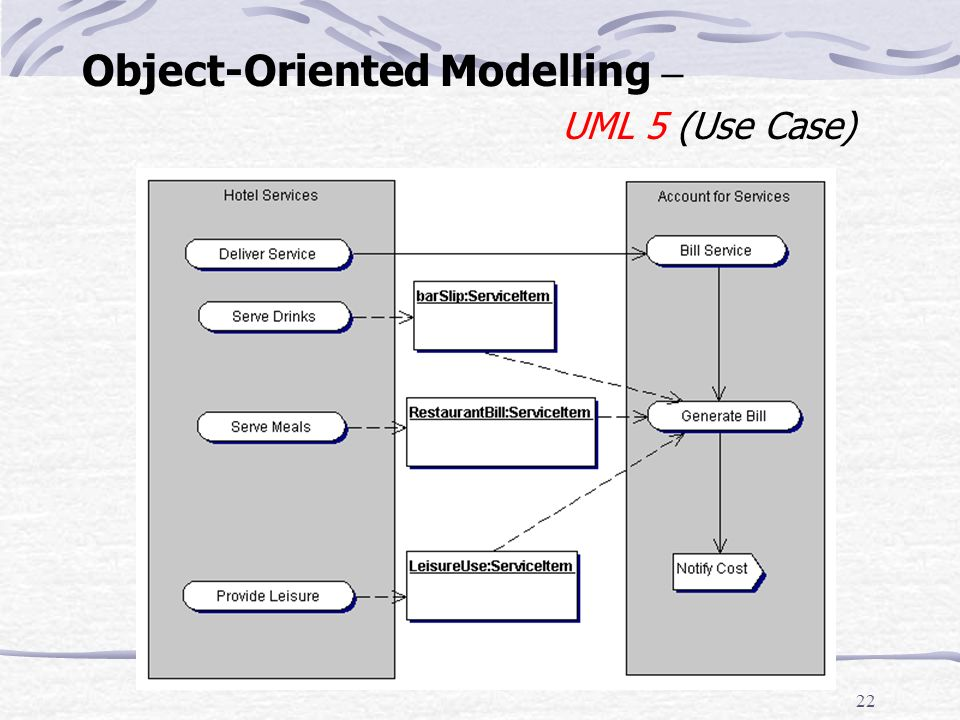 21 Object-Oriented Modelling – UML 4 (Collaboration)