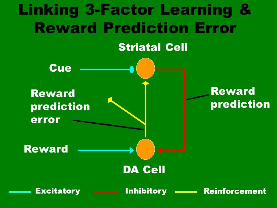 Linking 3-Factor Learning & Reward Prediction Error Cue Reward Striatal Cell DA Cell Reward prediction Reward prediction error ExcitatoryInhibitory Re