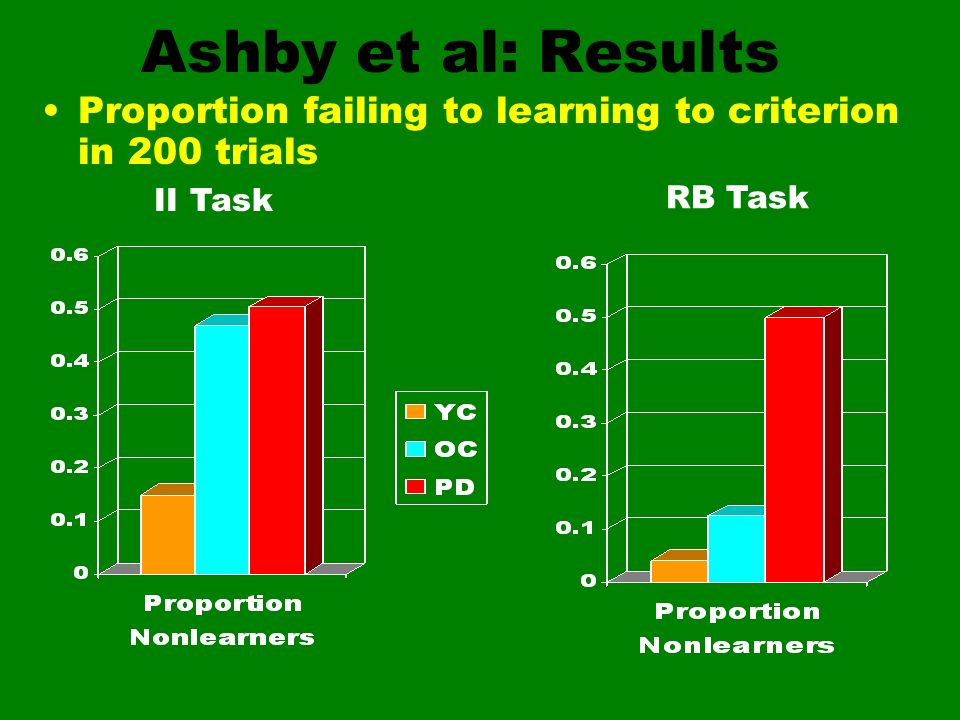 Ashby et al: Results Proportion failing to learning to criterion in 200 trials II Task RB Task