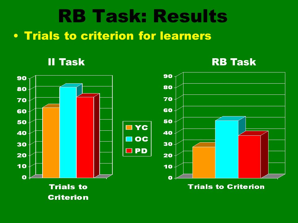 RB Task: Results Trials to criterion for learners II TaskRB Task