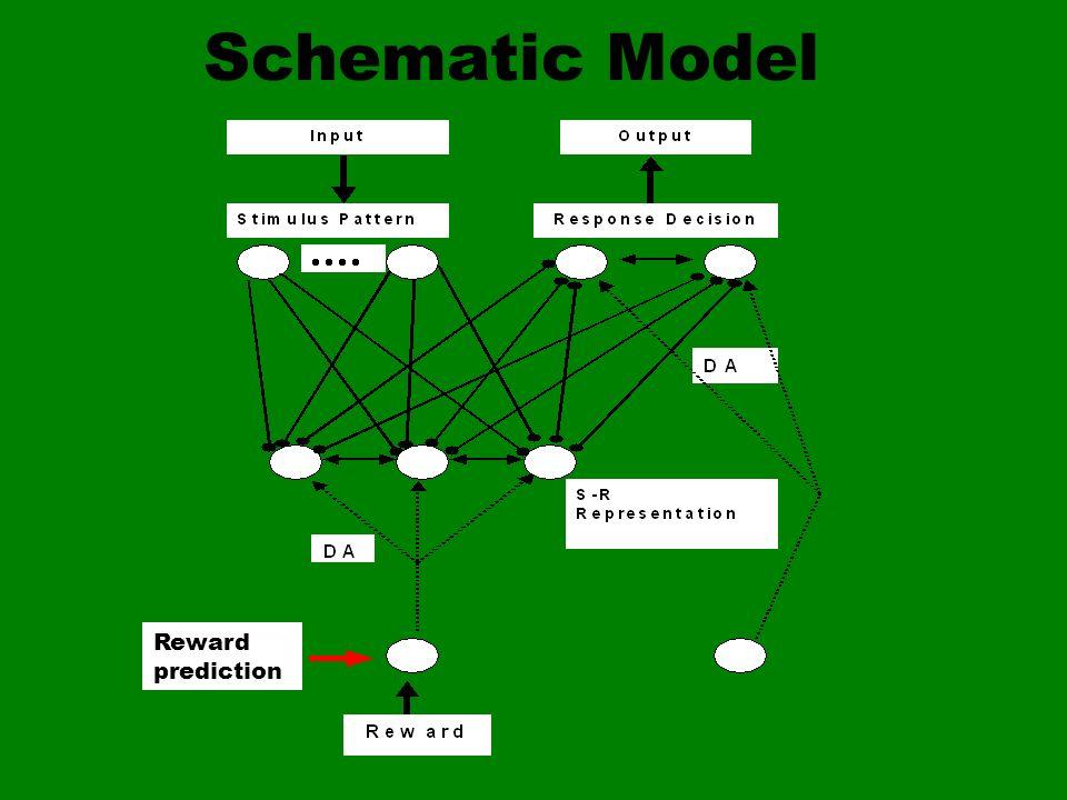 Schematic Model Reward prediction
