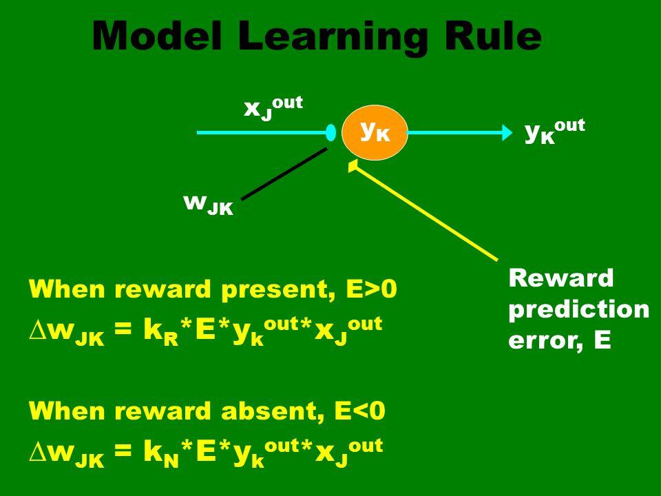 Model Learning Rule When reward present, E>0 w JK = k R *E*y k out *x J out When reward absent, E<0 w JK = k N *E*y k out *x J out x J out y K out yKy