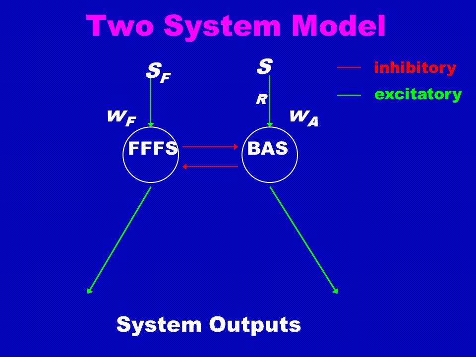 Two System Model SFSF SRSR FFFSBAS System Outputs wFwF wAwA inhibitory excitatory