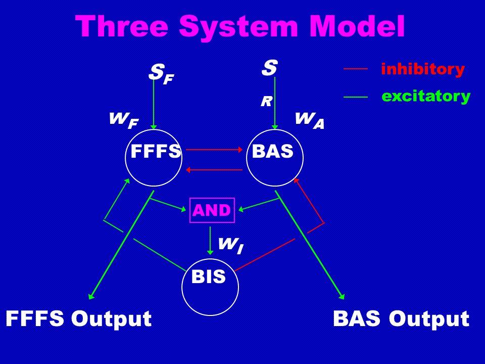 Three System Model SFSF SRSR FFFSBAS FFFS Output wFwF wAwA BIS BAS Output wIwI AND inhibitory excitatory