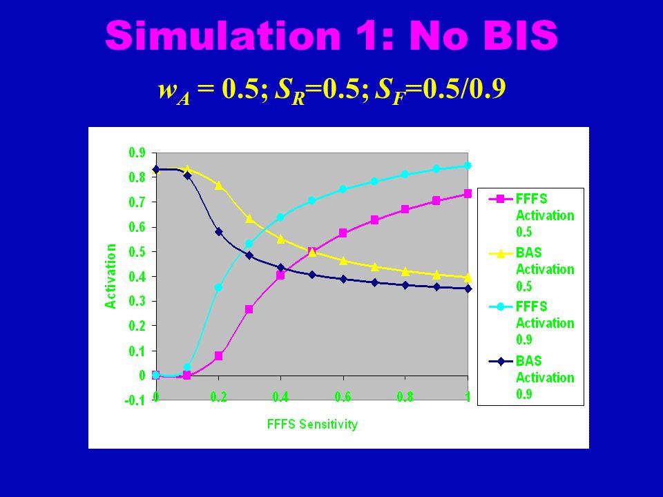 Simulation 1: No BIS w A = 0.5; S R =0.5; S F =0.5/0.9