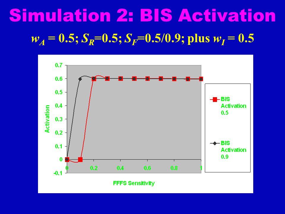 Simulation 2: BIS Activation w A = 0.5; S R =0.5; S F =0.5/0.9; plus w I = 0.5
