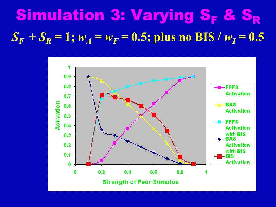 Simulation 3: Varying S F & S R S F + S R = 1; w A = w F = 0.5; plus no BIS / w I = 0.5