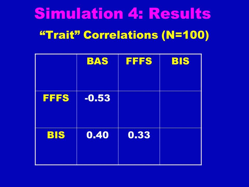 Simulation 4: Results Trait Correlations (N=100) BASFFFSBIS FFFS-0.53 BIS0.400.33