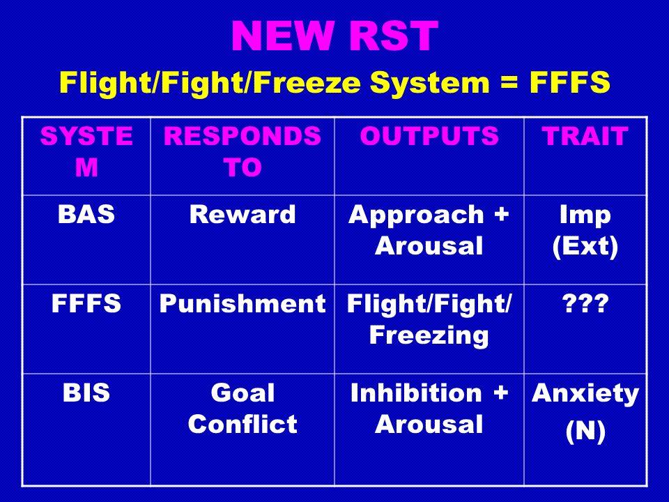 NEW RST Flight/Fight/Freeze System = FFFS SYSTE M RESPONDS TO OUTPUTSTRAIT BASRewardApproach + Arousal Imp (Ext) FFFSPunishmentFlight/Fight/ Freezing .