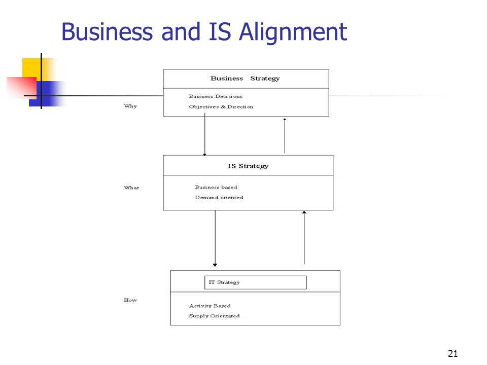21 Business and IS Alignment