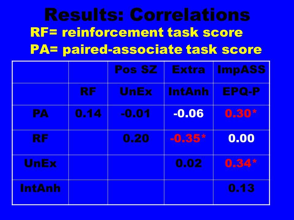 Results: Correlations RF= reinforcement task score PA= paired-associate task score Pos SZExtraImpASS RFUnExIntAnhEPQ-P PA0.14-0.01-0.060.30* RF0.20-0.35*0.00 UnEx0.020.34* IntAnh0.13