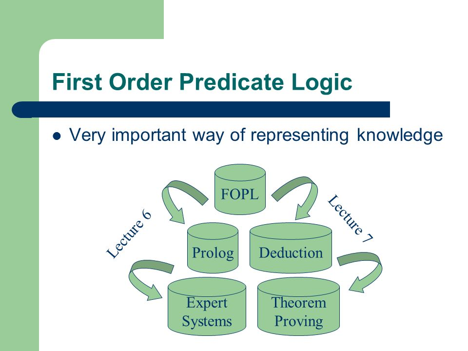First Order Predicate Logic Very important way of representing knowledge FOPL PrologDeduction Expert Systems Theorem Proving Lecture 6 Lecture 7