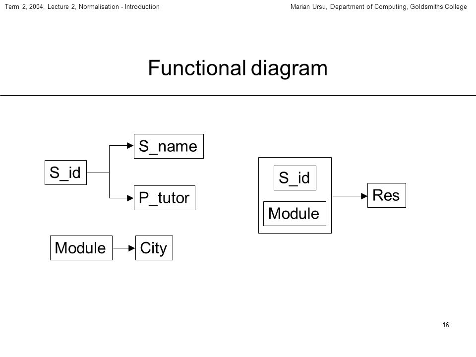 16 Term 2, 2004, Lecture 2, Normalisation - IntroductionMarian Ursu, Department of Computing, Goldsmiths College Functional diagram S_id City P_tutor