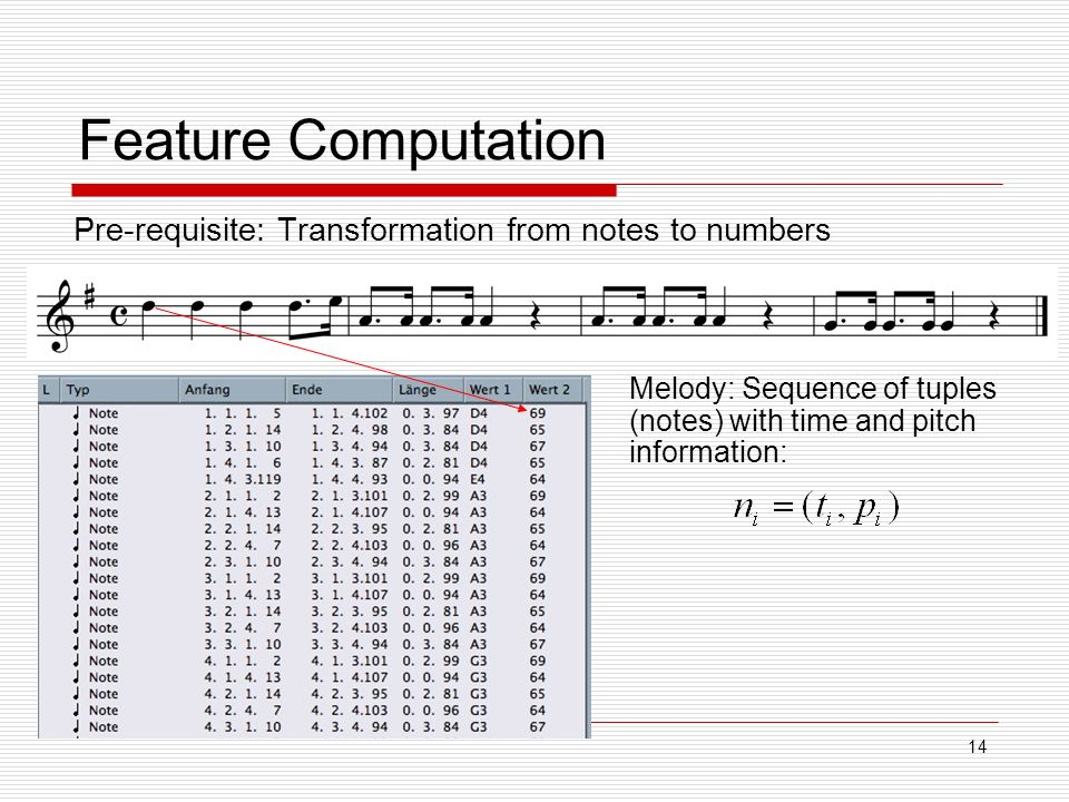 14 Feature Computation Pre-requisite: Transformation from notes to numbers Melody: Sequence of tuples (notes) with time and pitch information: