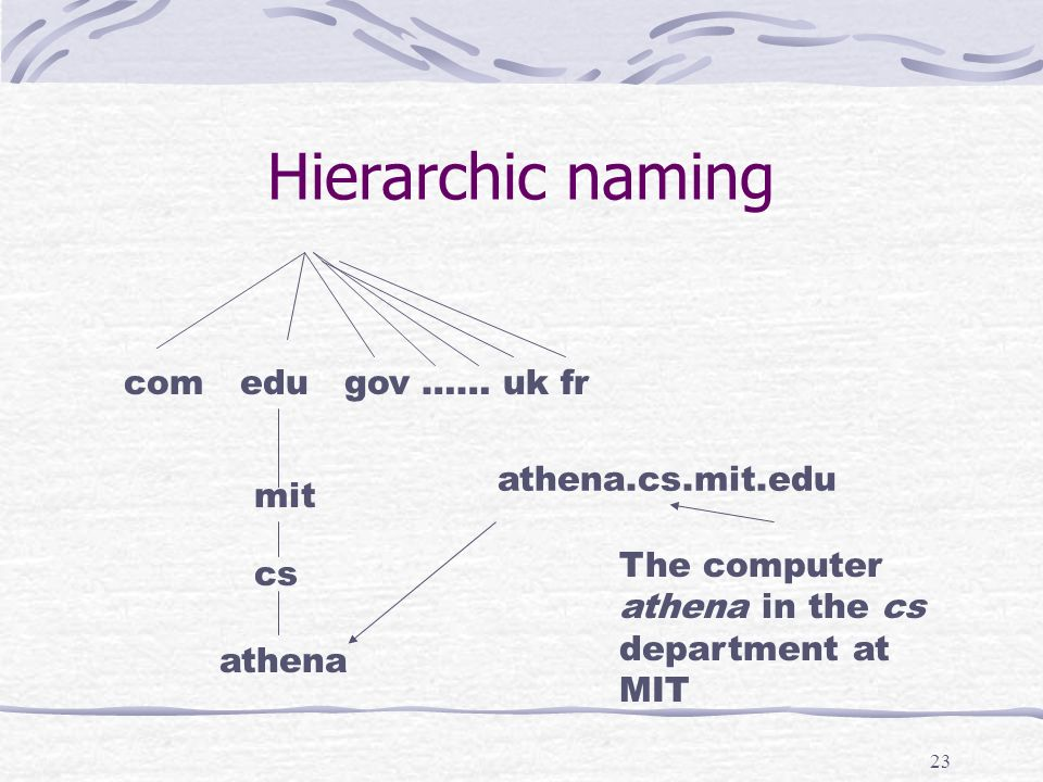 23 Hierarchic naming com edu gov …… uk fr mit cs athena athena.cs.mit.edu The computer athena in the cs department at MIT