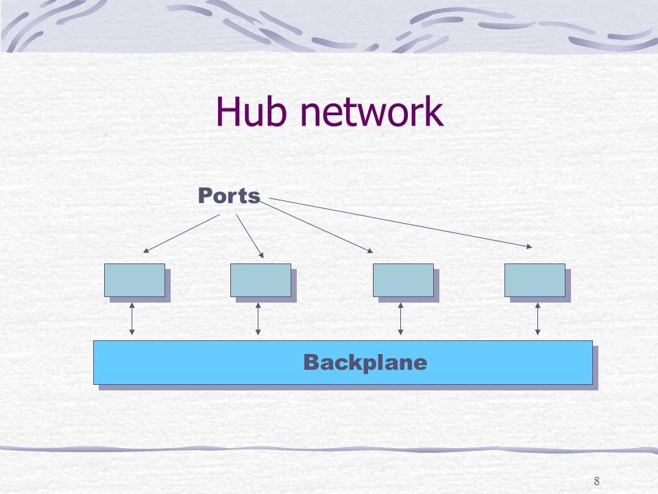 8 Hub network Ports Backplane