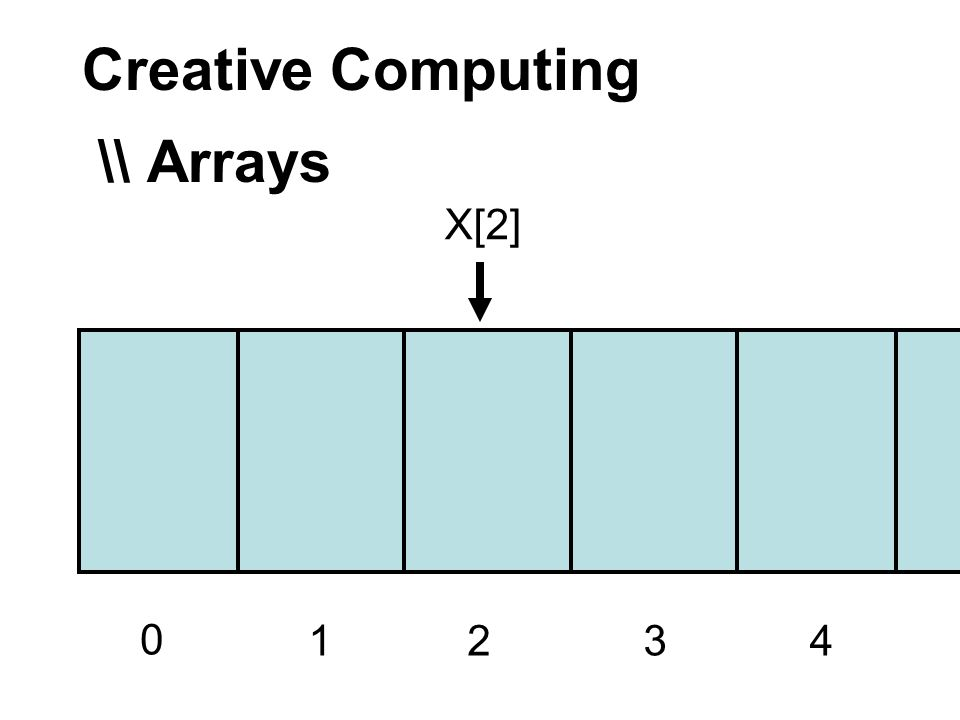 Creative Computing \\ Arrays 0 1234 X[2]