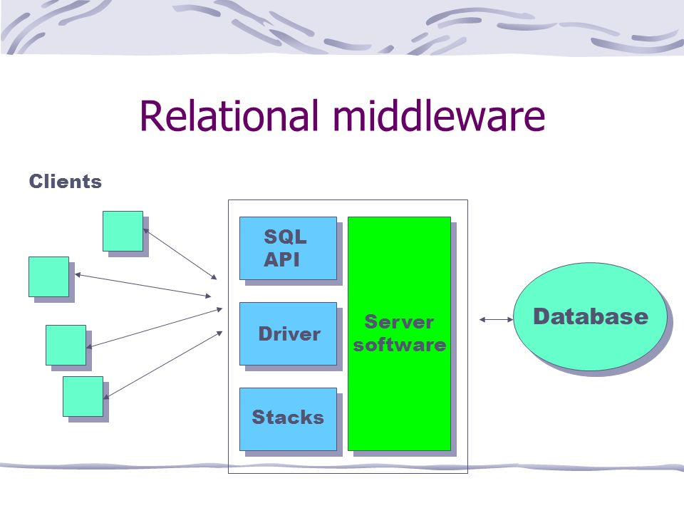 Relational middleware Server software Server software Clients Database SQL API Driver Stacks