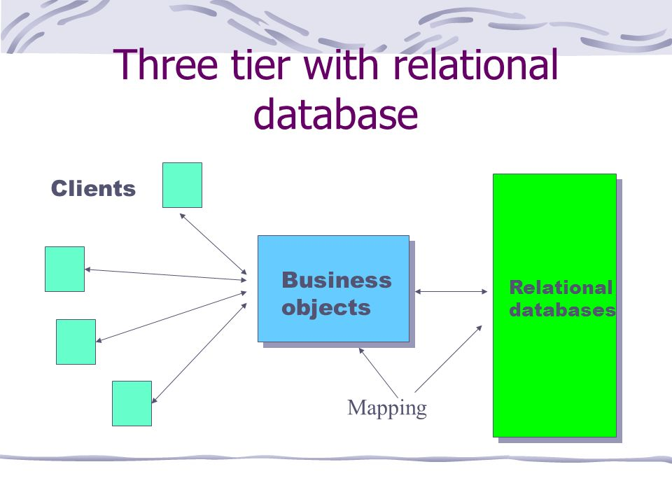 Three tier with relational database Clients Business objects Relational databases Mapping