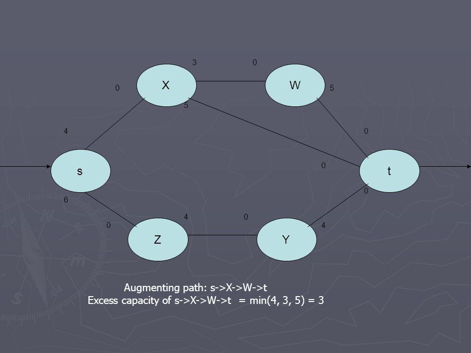 s X ZY W t 4 0 30 5 0 5 0 6 0 40 4 0 00 Augmenting path: s->X->W->t Excess capacity of s->X->W->t = min(4, 3, 5) = 3