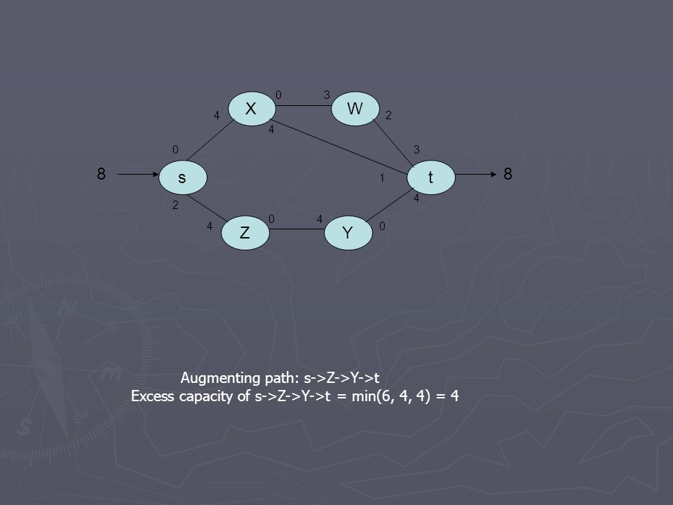Augmenting path: s->Z->Y->t Excess capacity of s->Z->Y->t = min(6, 4, 4) = 4 s X ZY W t 0 4 03 2 3 4 1 2 4 04 0 4 88