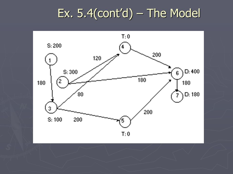 Ex. 5.4(contd) – The Model