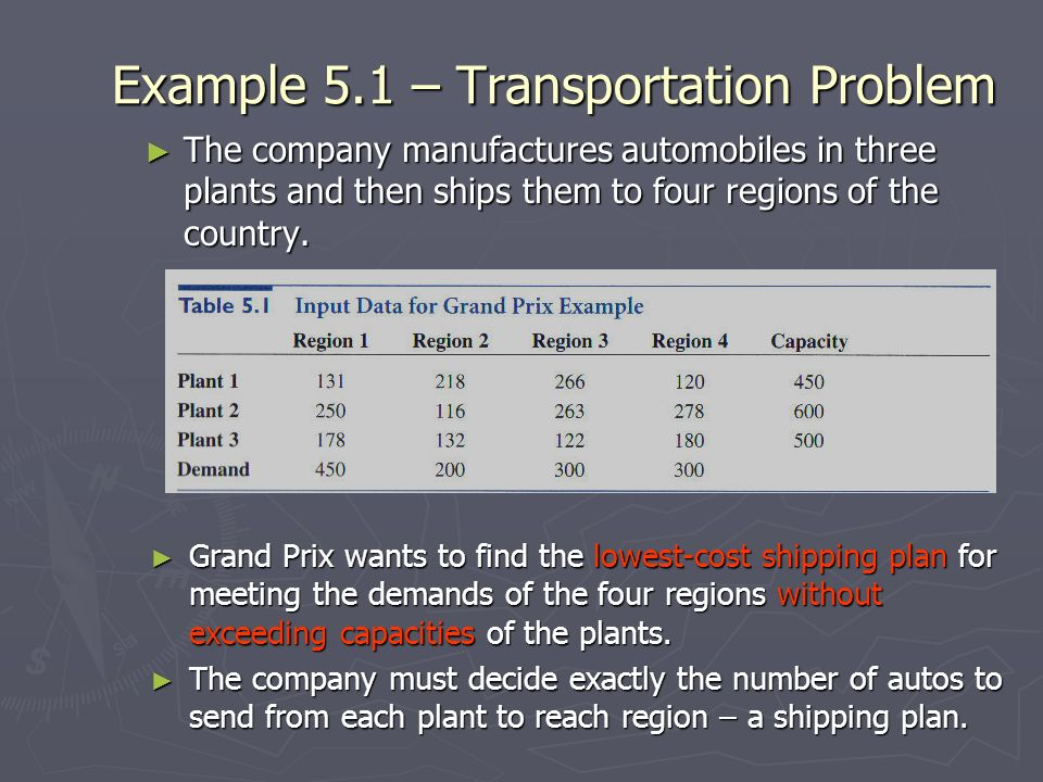 Example 5.1 – Transportation Problem The company manufactures automobiles in three plants and then ships them to four regions of the country. The comp