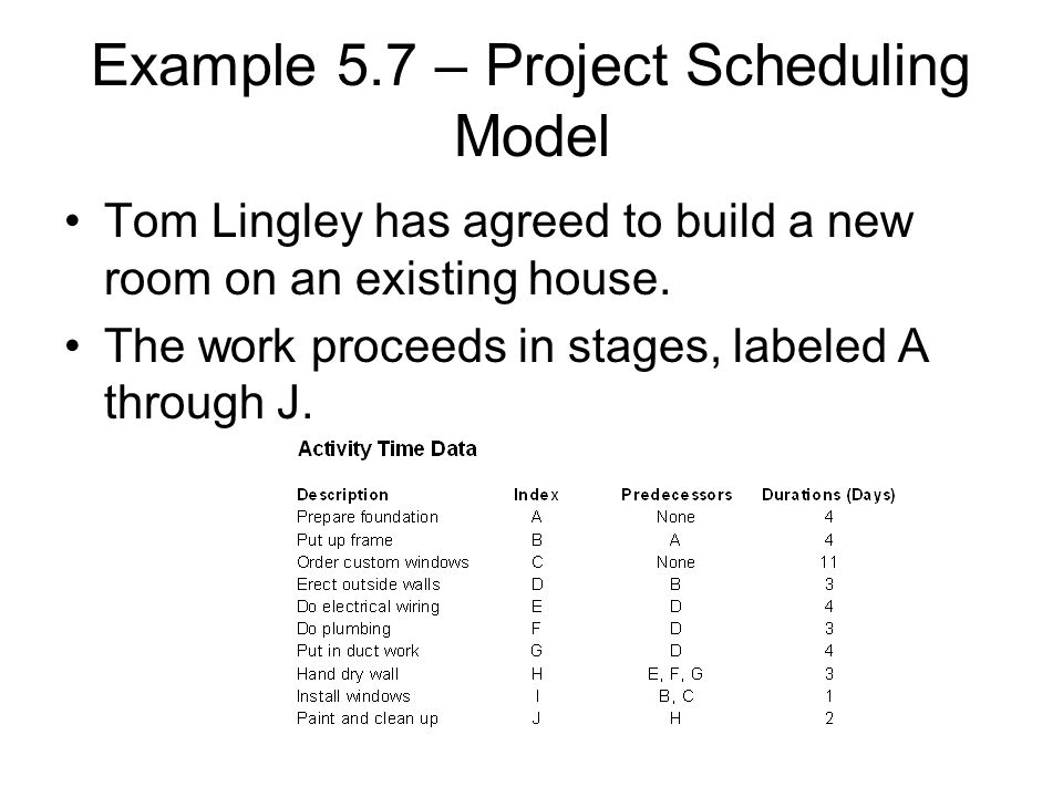 Example 5.7 – Project Scheduling Model Tom Lingley has agreed to build a new room on an existing house. The work proceeds in stages, labeled A through