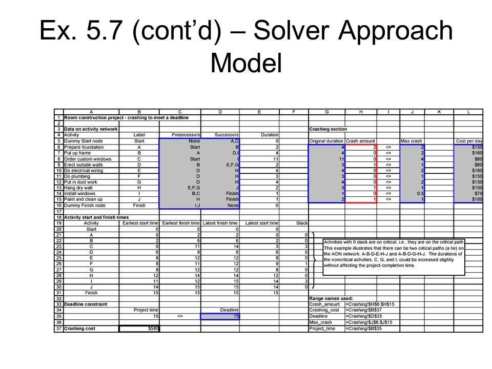 Ex. 5.7 (contd) – Solver Approach Model