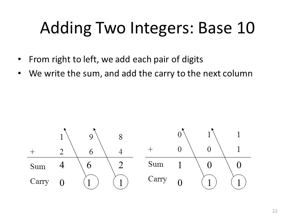Adding Two Integers: Base 10 From right to left, we add each pair of digits We write the sum, and add the carry to the next column 22 198 +264 Sum Car