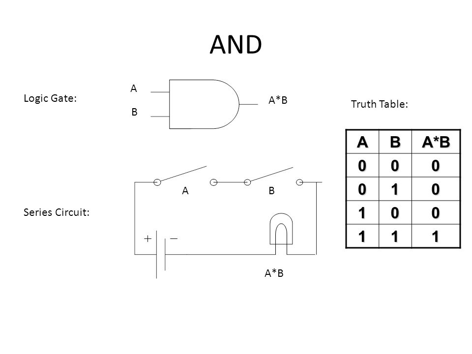 AND A B A*B Logic Gate: Series Circuit: ABABA*B000 010 100 111 Truth Table: A*B