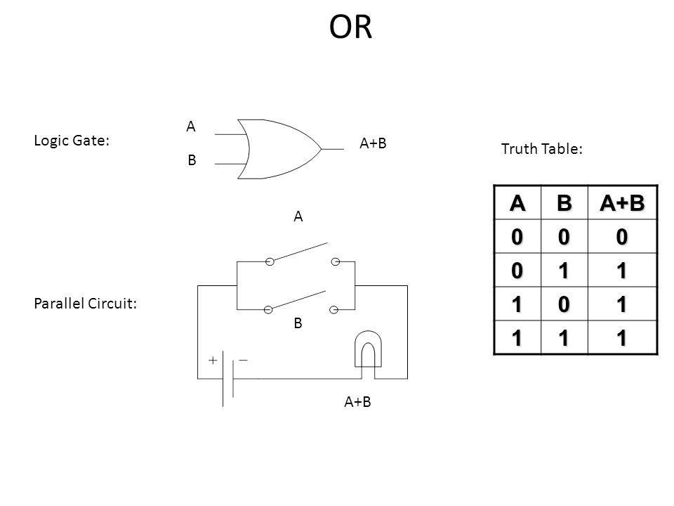 A B A+B Logic Gate: Parallel Circuit: A B ABA+B 000 011 101 111 Truth Table: A+B OR