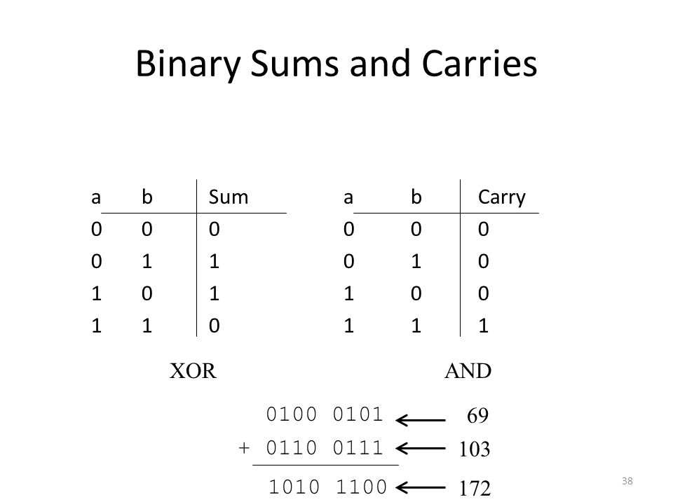 Binary Sums and Carries abSumabCarry 000000 011010 101100 110111 38 XORAND 0100 0101 + 0110 0111 1010 1100 69 103 172