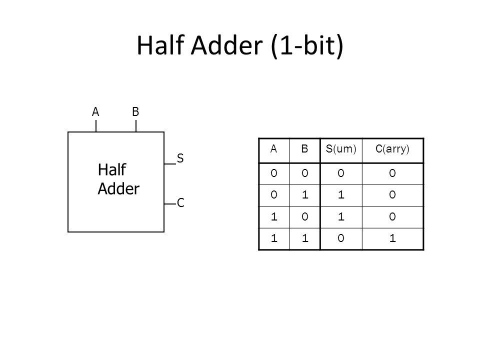 Half Adder (1-bit) ABS(um)C(arry) 0000 0110 1010 1101 Half Adder AB S C
