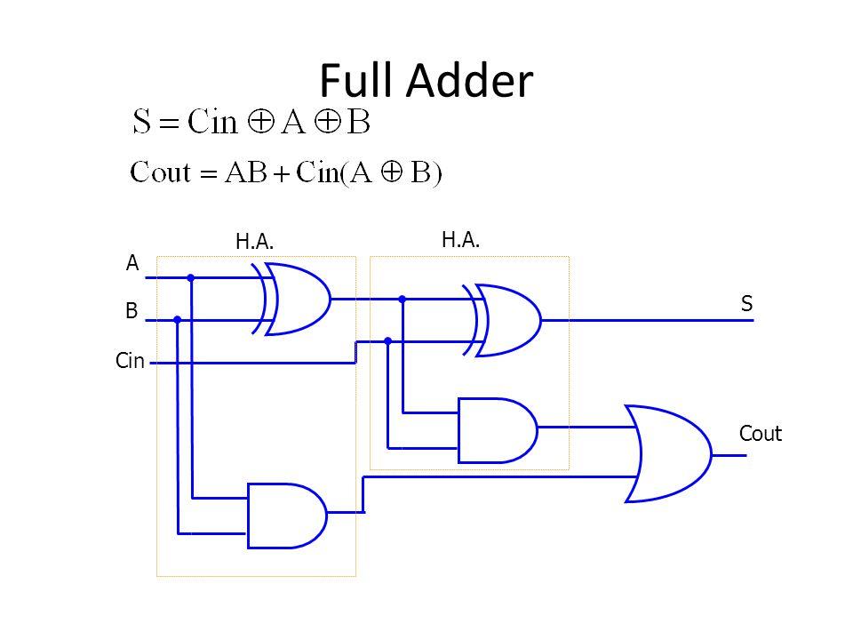 Full Adder A B Cin Cout S H.A.