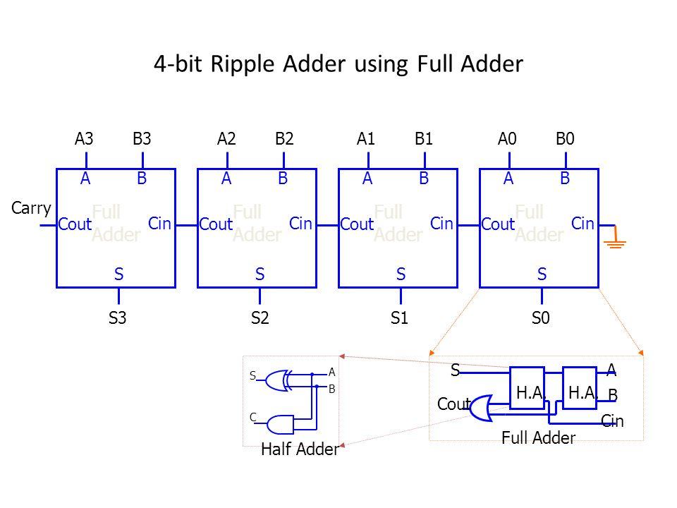 4-bit Ripple Adder using Full Adder Full Adder AB Cin Cout S S0 A0B0 Full Adder AB Cin Cout S S1 A1B1 Full Adder AB Cin Cout S S2 A2B2 Full Adder AB C