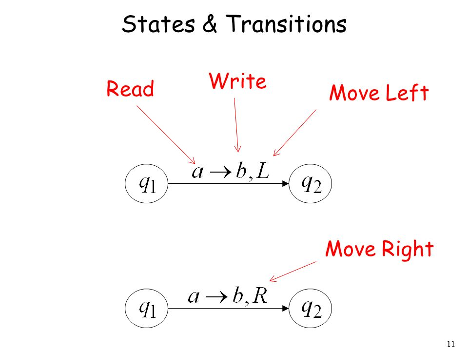 11 States & Transitions Read Write Move Left Move Right