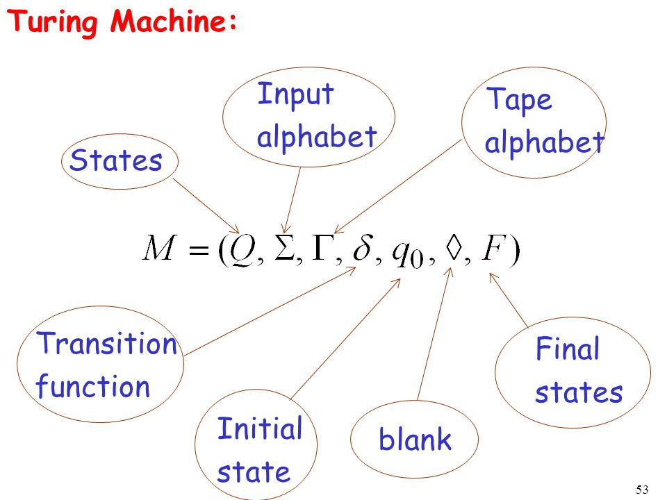 53 Turing Machine: States Input alphabet Tape alphabet Transition function Initial state blank Final states