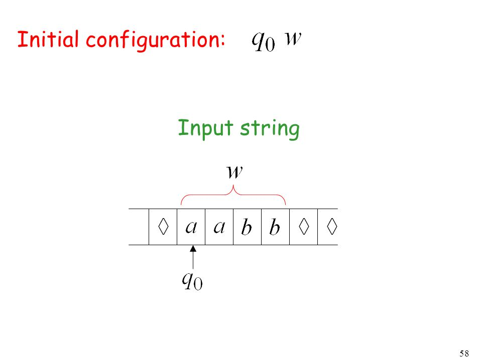 58 Initial configuration: Input string