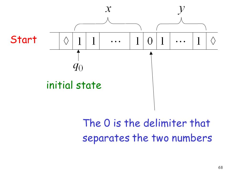 68 Start initial state The 0 is the delimiter that separates the two numbers