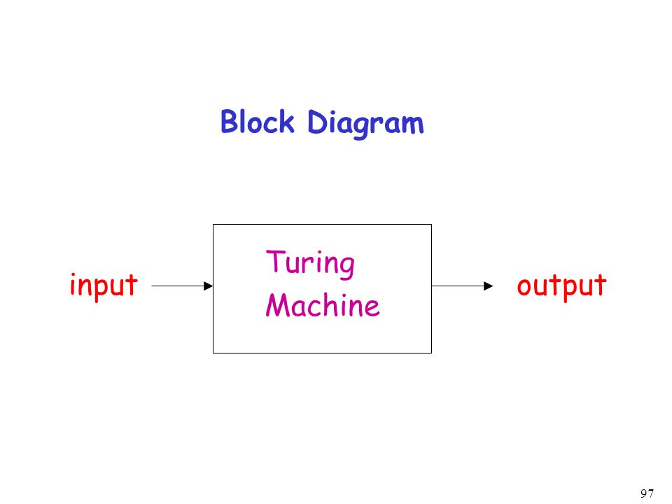 97 Block Diagram Turing Machine inputoutput
