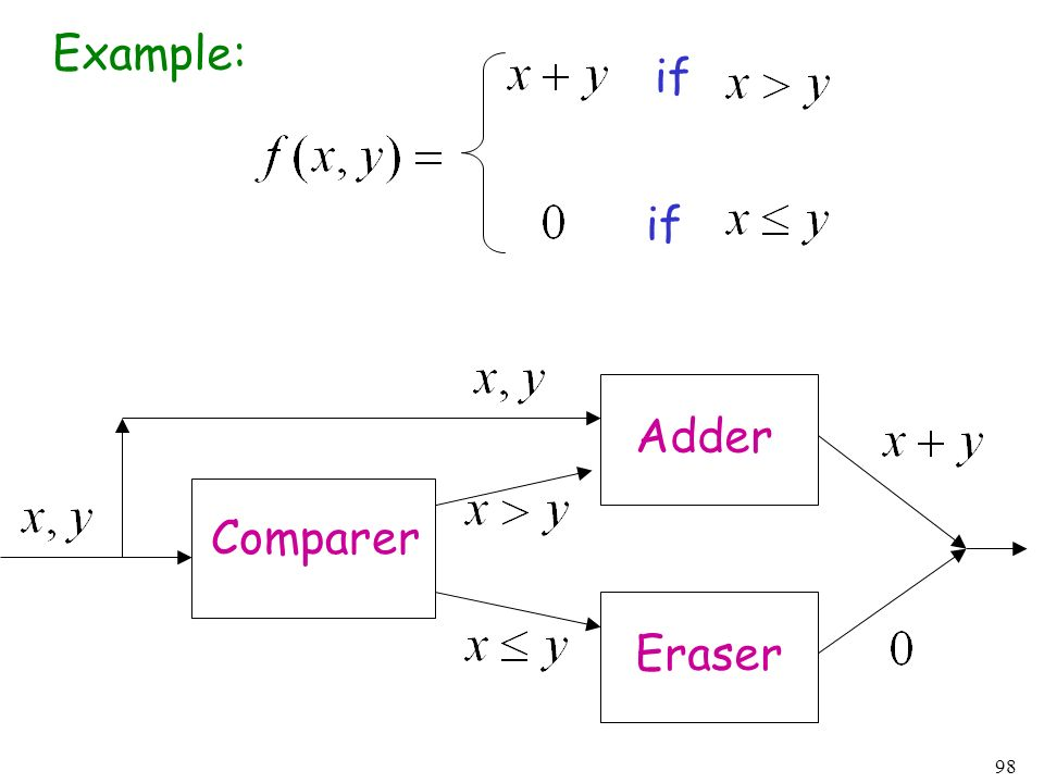 98 Example: if Comparer Adder Eraser