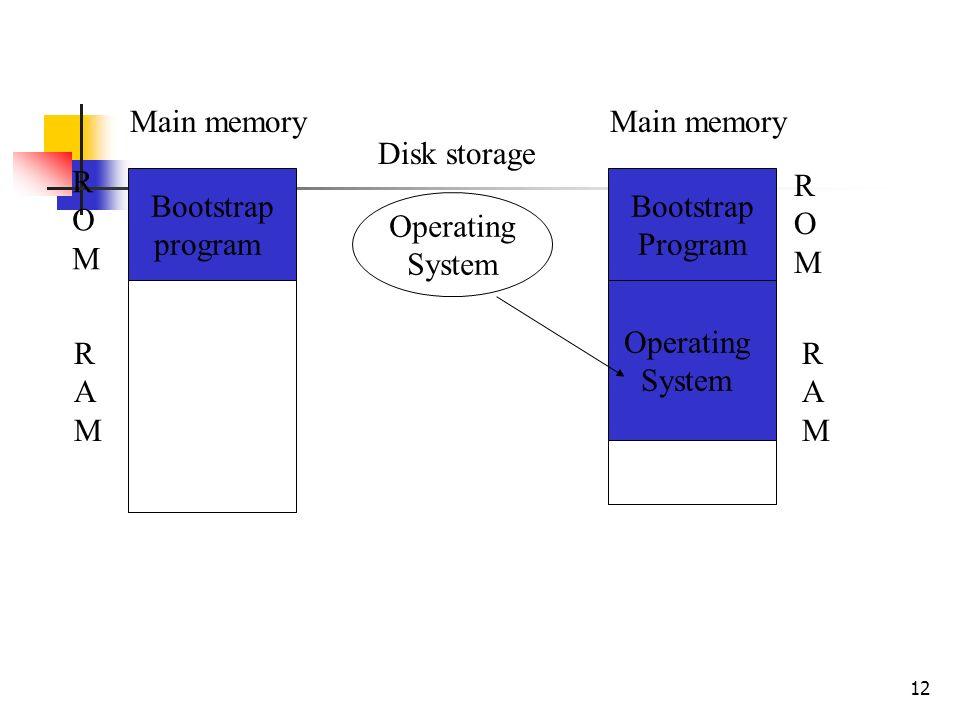 12 Operating System Main memory Bootstrap program Main memory Bootstrap Program Operating System Disk storage ROMROM ROMROM RAMRAM RAMRAM