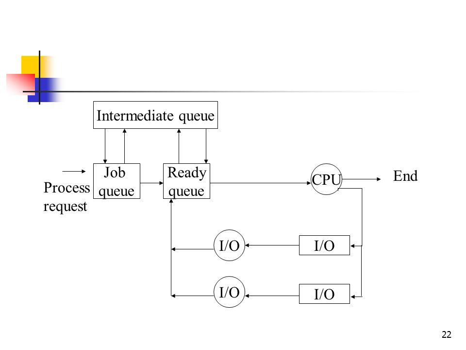 22 Intermediate queue Job queue CPU I/O Ready queue Process request End
