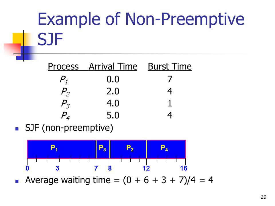 29 ProcessArrival TimeBurst Time P 1 0.07 P 2 2.04 P 3 4.01 P 4 5.04 SJF (non-preemptive) Average waiting time = (0 + 6 + 3 + 7)/4 = 4 Example of Non-