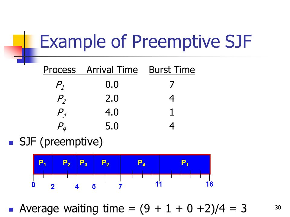 30 Example of Preemptive SJF ProcessArrival TimeBurst Time P 1 0.07 P 2 2.04 P 3 4.01 P 4 5.04 SJF (preemptive) Average waiting time = (9 + 1 + 0 +2)/