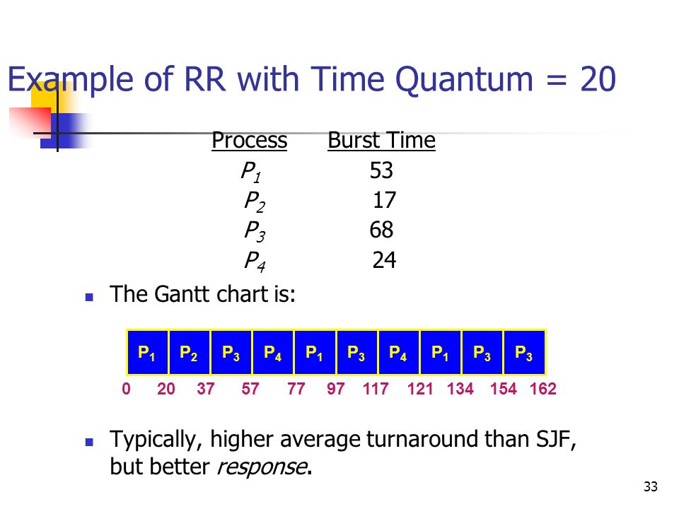 33 Example of RR with Time Quantum = 20 ProcessBurst Time P 1 53 P 2 17 P 3 68 P 4 24 The Gantt chart is: Typically, higher average turnaround than SJ